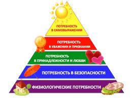 Пирамида приоритетности потребностей Маслоу