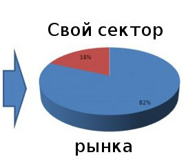 рыночный сегмент