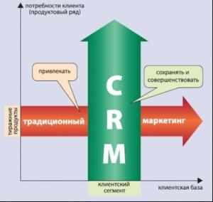 эффективное менеджмент продажами