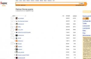 яндекс рейтинг блогов