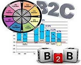в чем разница Продажи b2b и b2c