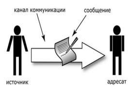 екламные коммуникации схема