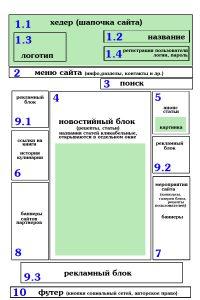 веб дизайн - макет сайта