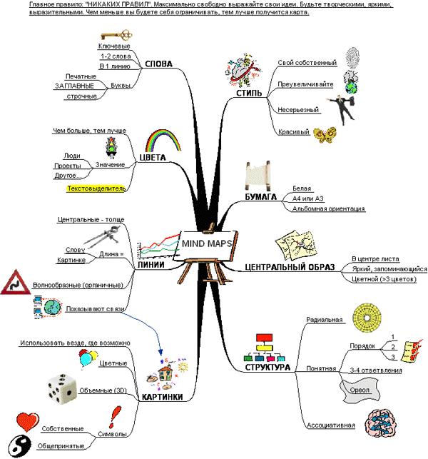 «схема мышления», «карта