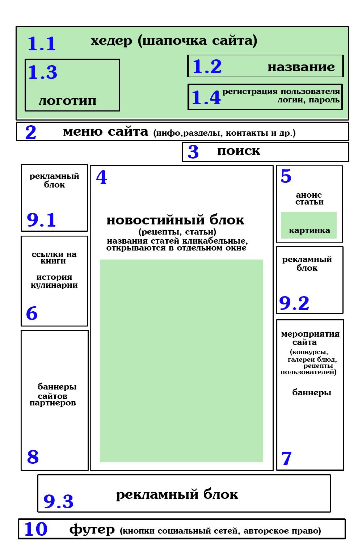 Схемы сайтов Бесплатная база цифровых фотографий